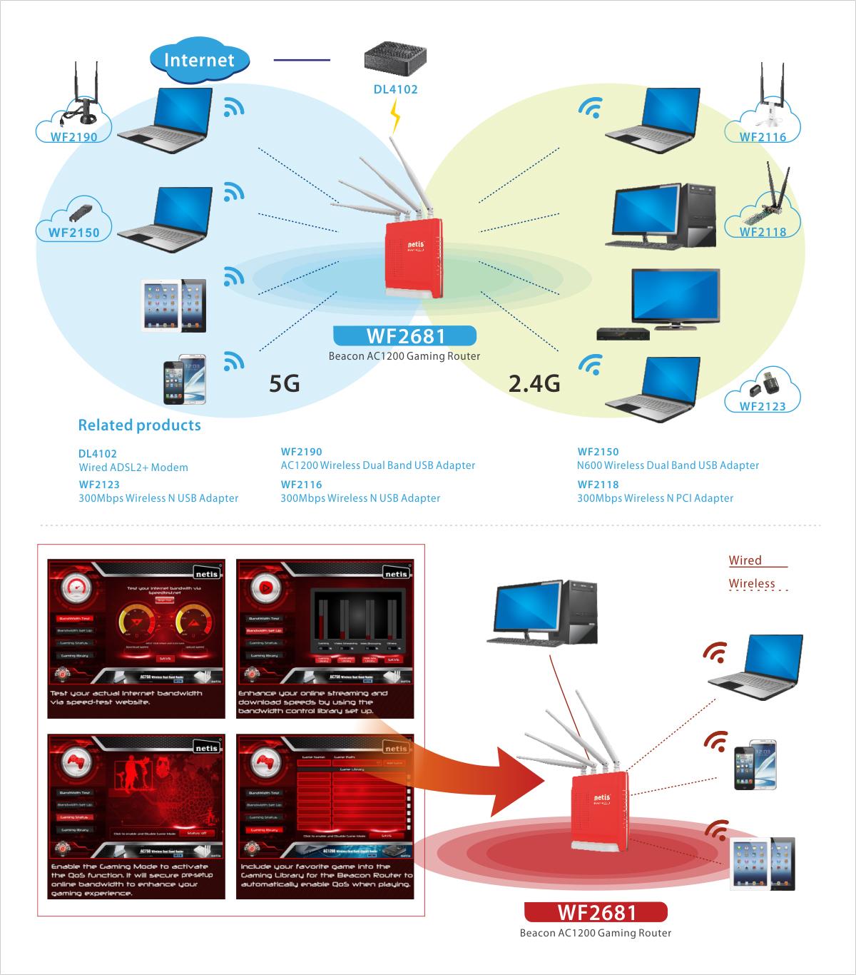 Wf2681 Wireless Modem Diagram