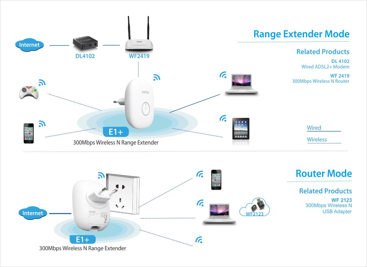 Range extender WPS 100mW WPS push + RJ45, Android fast setup