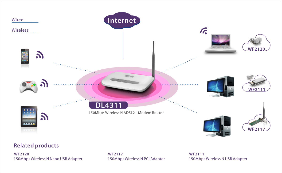 Dl4311r 150mbps wireless n adsl2+ modem router user manual netis.