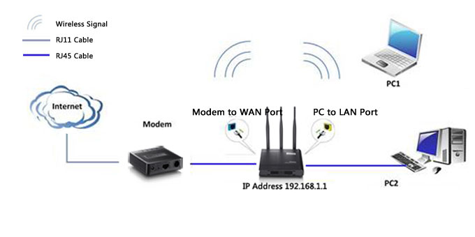 How to install netis wireless routers 12 connect the wan port on netis router to the modems lan port with an ethernet cable 13 connect your computer to one of the lan ports on keyboard keysfo Image collections