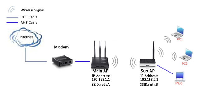 how to set up the internet by wisp on netis wireless routers