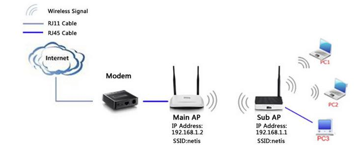 tp link archer3150 router set the lan ip how to