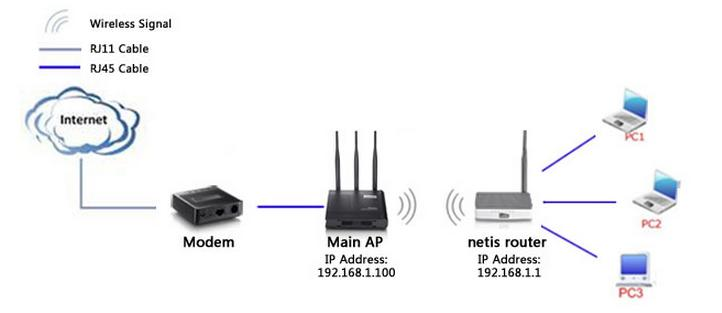 How To Configure Client Mode On Netis Wireless Routers